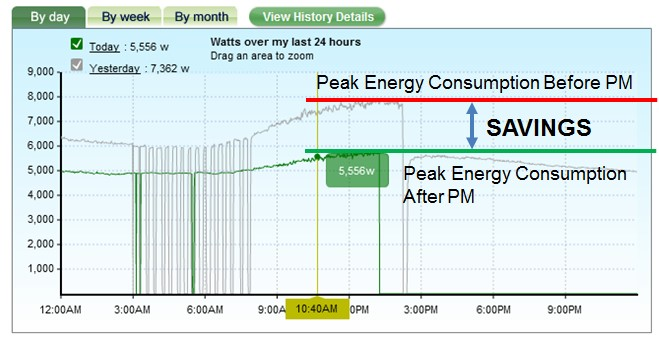 Retail Energy Management Systems Monitoring