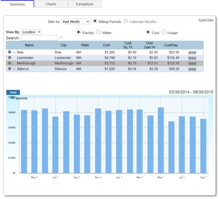 Facilities Utility Bill Management from SiteSage